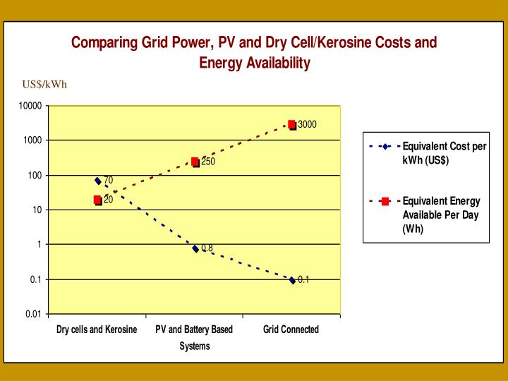 US$/kWh