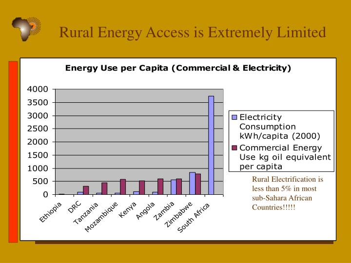 Rural Energy Access is Extremely Limited