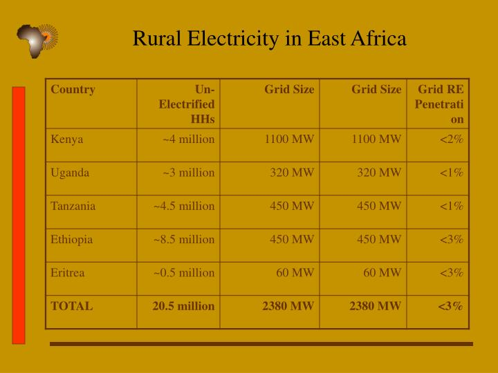 Rural Electricity in East Africa