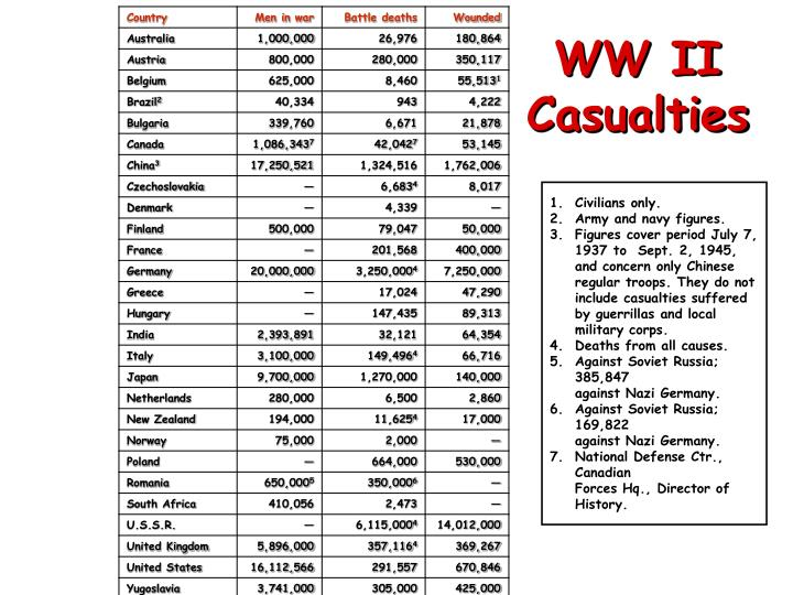 WW II Casualties