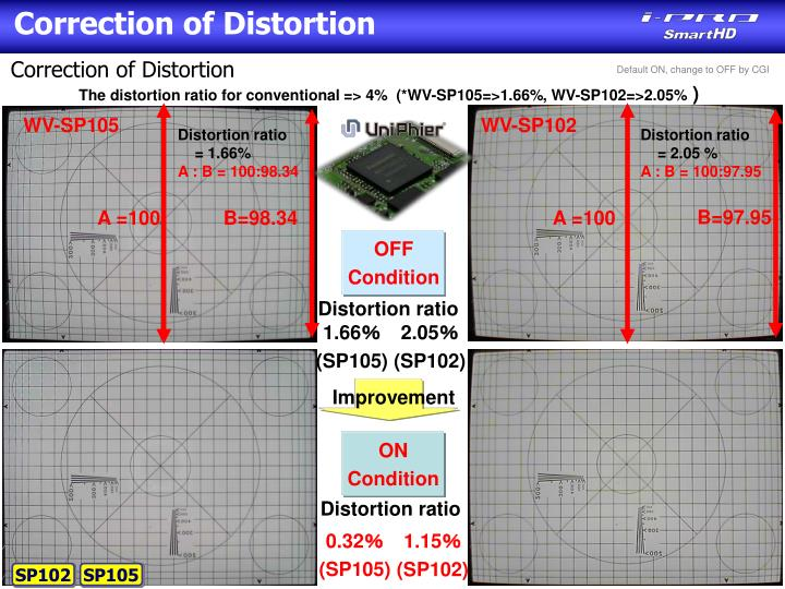 Correction of Distortion