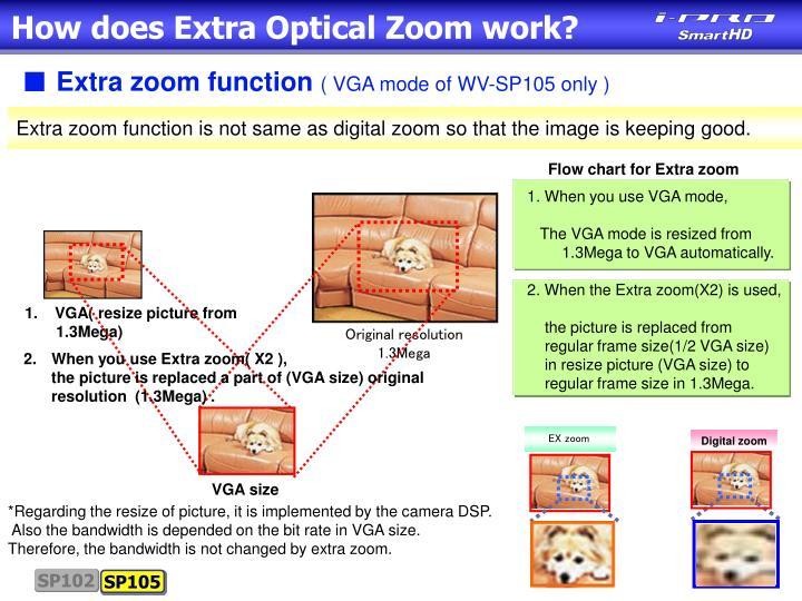 How does Extra Optical Zoom work?