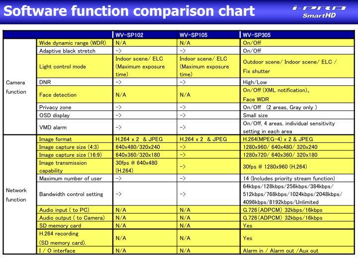 Software function comparison chart