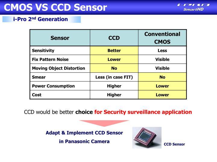 CMOS VS CCD Sensor