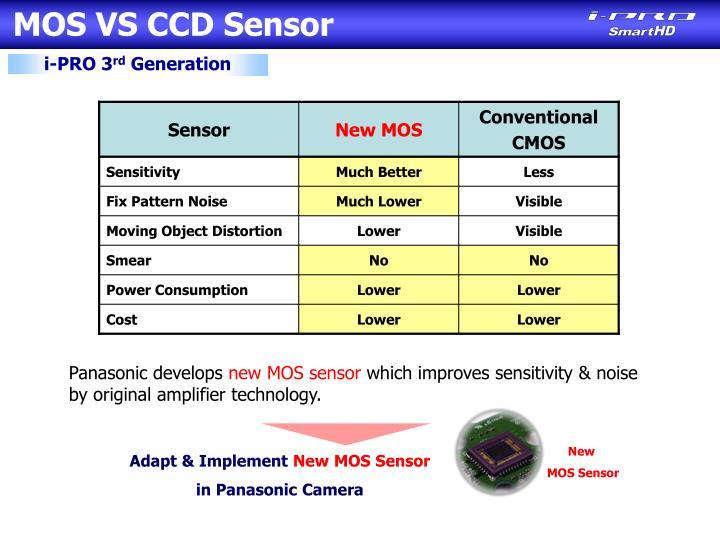 MOS VS CCD Sensor