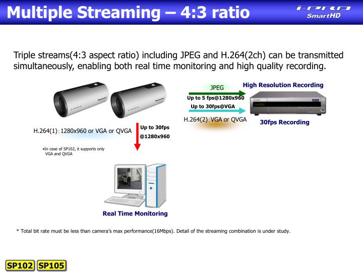 Multiple Streaming – 4:3 ratio