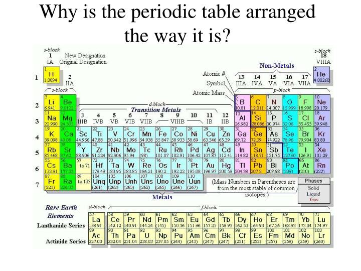Why Was the Periodic Table Invented?