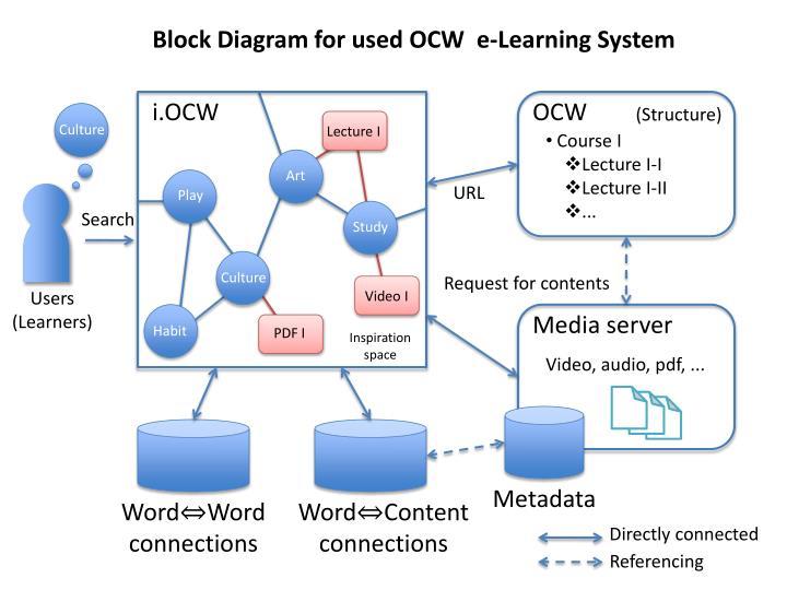 Block Diagram for