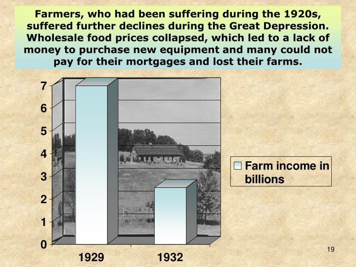 Farmers, who had been suffering during the 1920s, suffered further declines during the Great Depression. Wholesale food prices collapsed, which led to a lack of money to purchase new equipment and many could not pay for their mortgages and lost their farms.