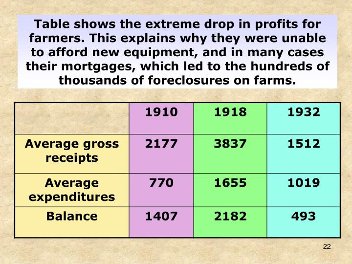 Table shows the extreme drop in profits for farmers. This explains why they were unable to afford new equipment, and in many cases their mortgages, which led to the hundreds of thousands of foreclosures on farms.