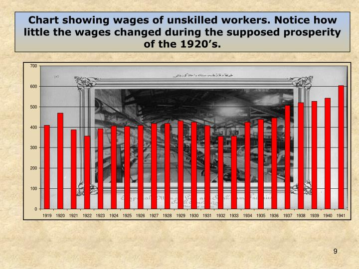 Chart showing wages of unskilled workers. Notice how little the wages changed during the supposed prosperity of the 1920's.