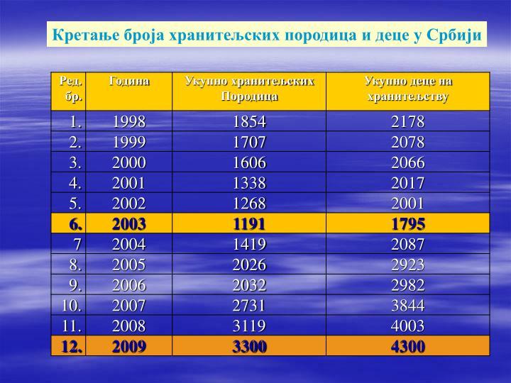 Кретање броја хранитељских породица и деце у Србији