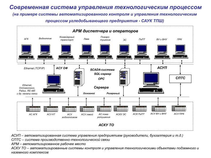 АРМ диспетчера и операторов
