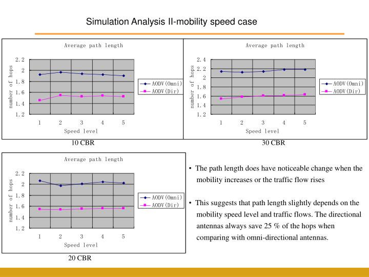 Simulation Analysis II-mobility speed case