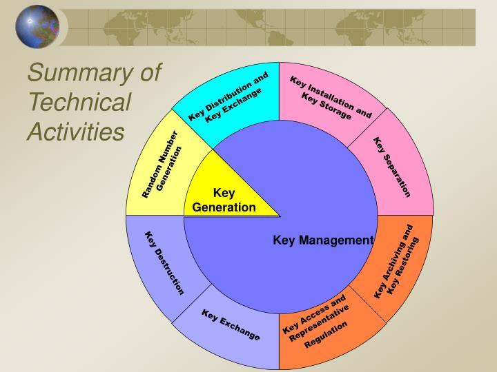 Summary of Technical Activities