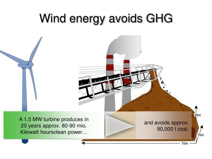 Wind energy avoids GHG