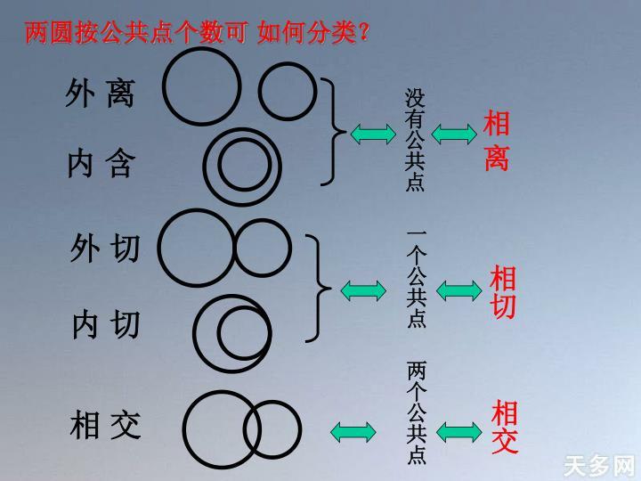 两圆按公共点个数可 如何分类?