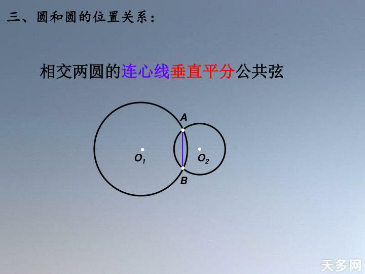 三、圆和圆的位置关系: