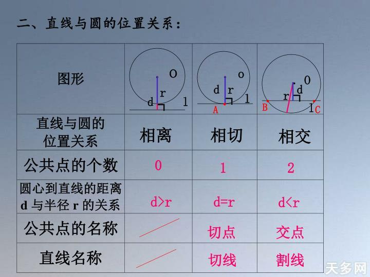 二、直线与圆的位置关系: