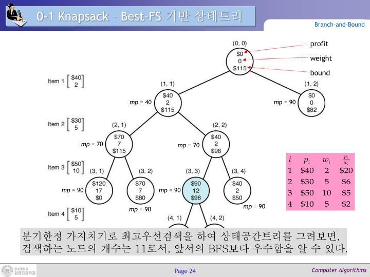 0-1 Knapsack – Best-FS