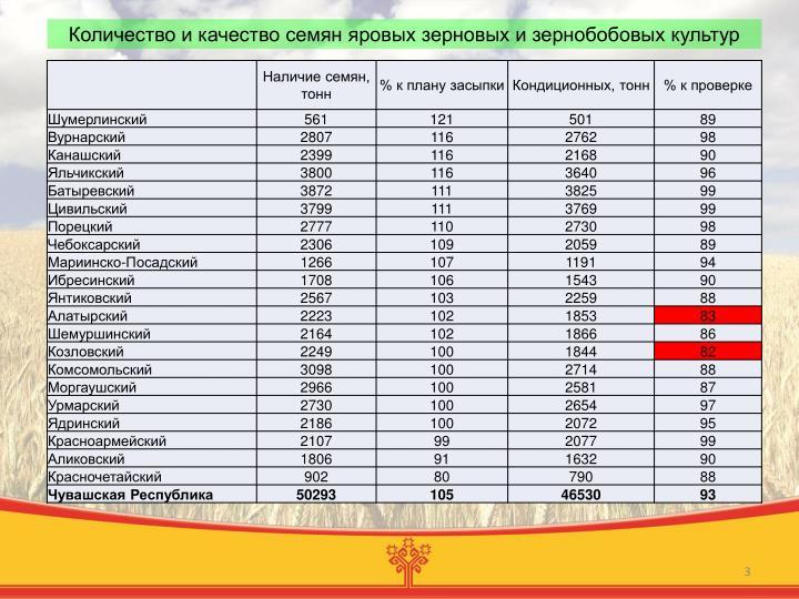 Количество и качество семян яровых зерновых и зернобобовых культур