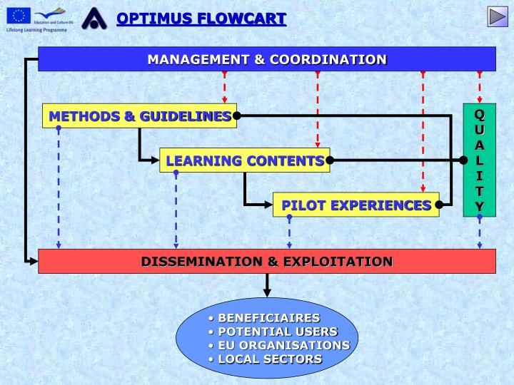 OPTIMUS FLOWCART