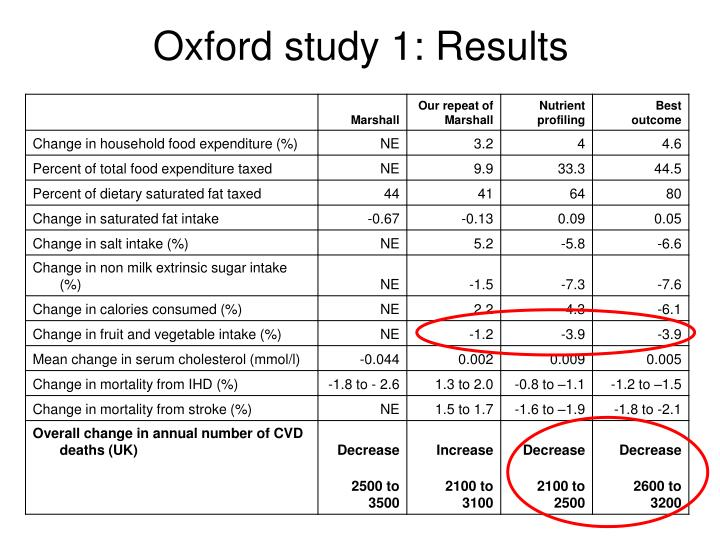 Oxford study 1: Results