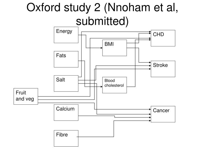 Oxford study 2 (Nnoham et al, submitted)