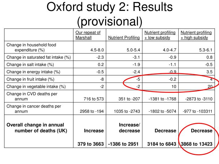Oxford study 2: Results (provisional)