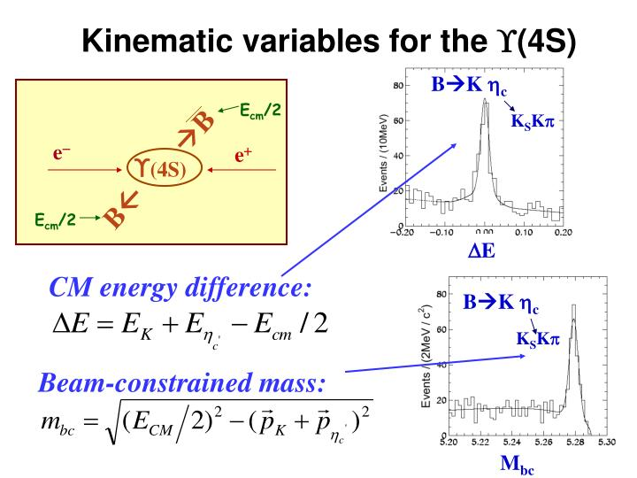Kinematic variables for the