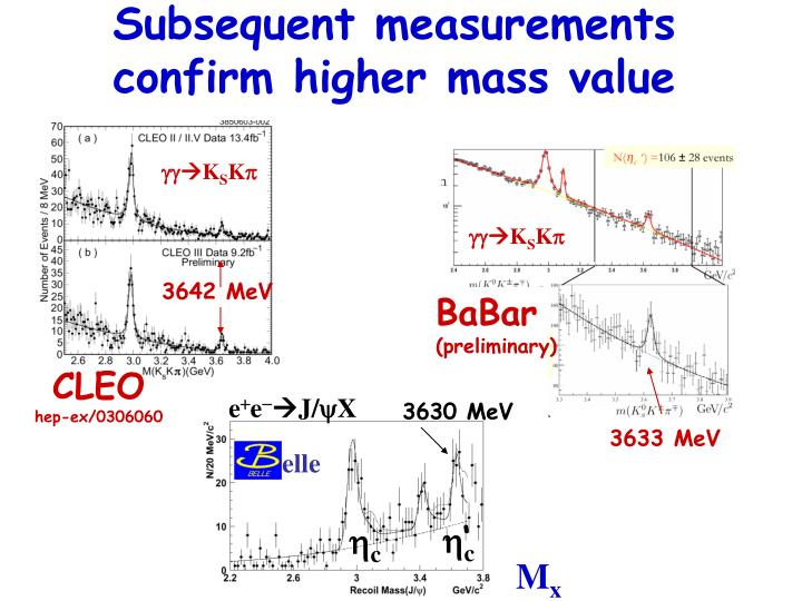Subsequent measurements