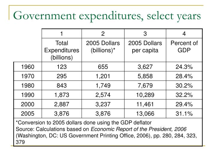 Government expenditures, select years
