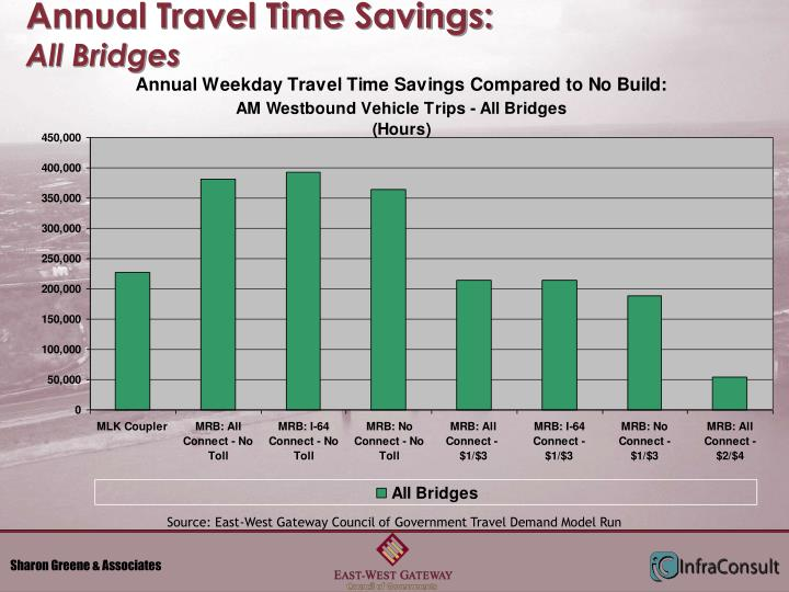 Annual Travel Time Savings: