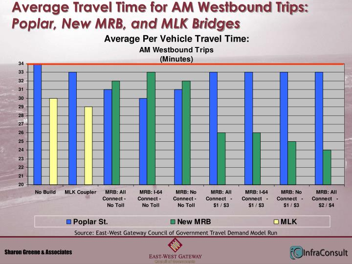 Average Travel Time for AM Westbound Trips:
