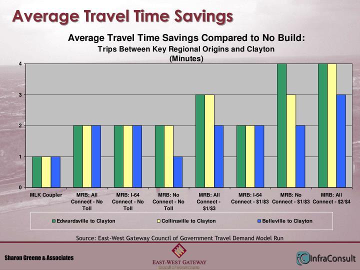 Average Travel Time Savings