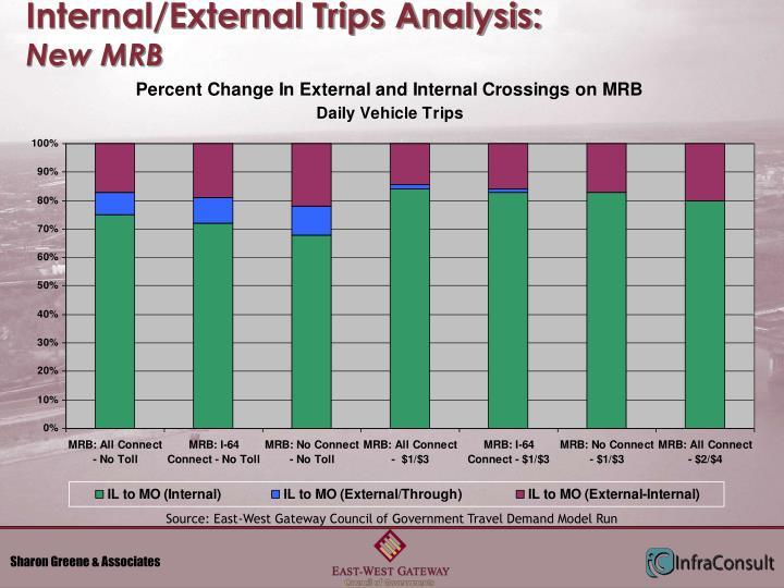 Internal/External Trips Analysis: