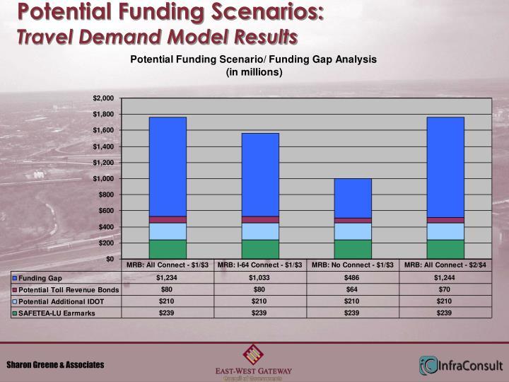 Potential Funding Scenarios: