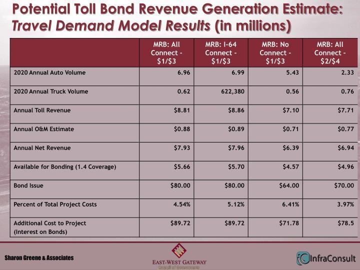 Potential Toll Bond Revenue Generation Estimate: