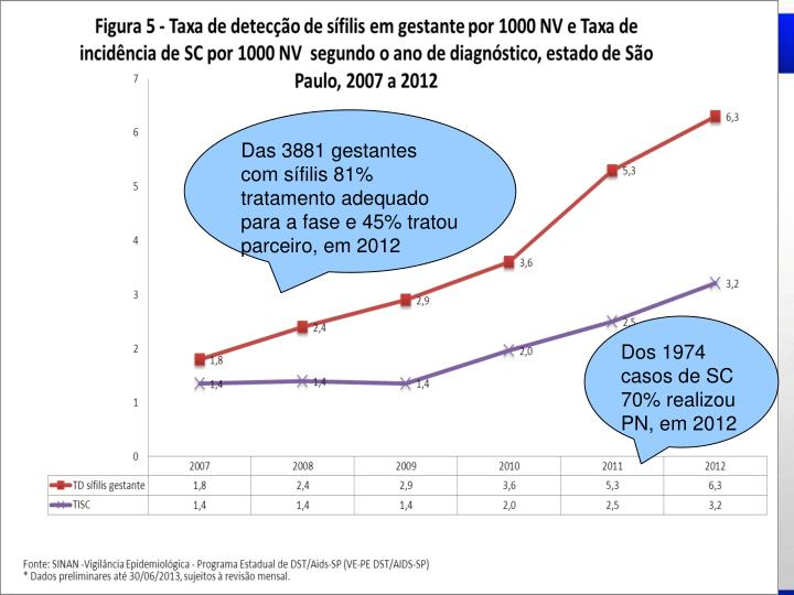 Das 3881 gestantes com sfilis 81% tratamento adequado para a fase e 45% tratou parceiro, em 2012
