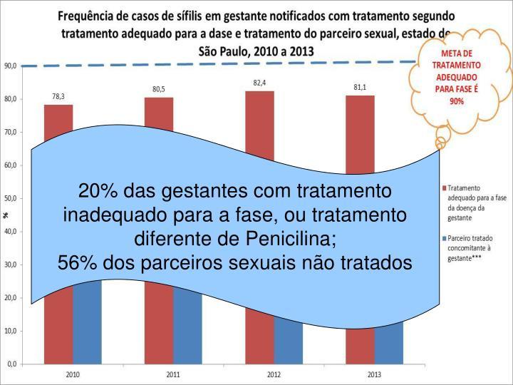 20% das gestantes com tratamento inadequado para a fase, ou tratamento diferente de Penicilina;