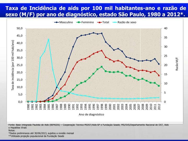Taxa de Incidncia de aids por 100 mil habitantes-ano e razo de sexo (M/F) por ano de diagnstico, estado So Paulo, 1980 a 2012*.