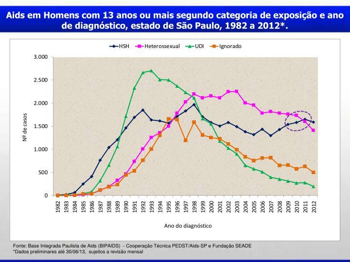 Aids em Homens com 13 anos ou mais segundo categoria de exposição e ano de diagnóstico, estado de São Paulo, 1982 a 2012*.