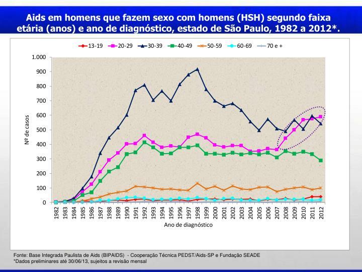 Aids em homens que fazem sexo com homens (HSH) segundo faixa etria (anos) e ano de diagnstico, estado de So Paulo, 1982 a 2012*.