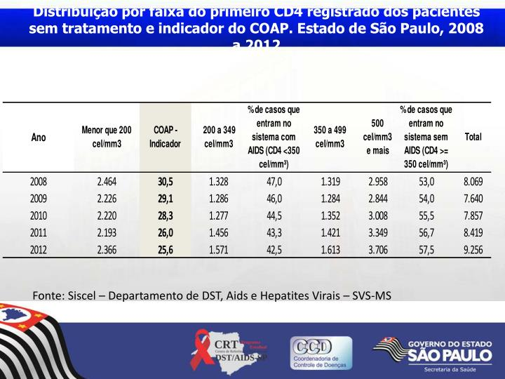 Distribuição por faixa do primeiro CD4 registrado dos pacientes sem tratamento e indicador do COAP. Estado de São Paulo, 2008 a 2012