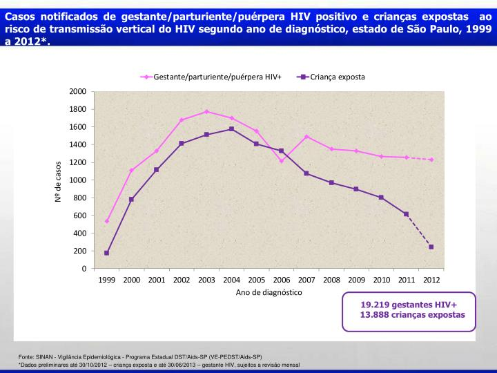 Casos notificados de gestante/parturiente/purpera HIV positivo e crianas expostas  ao risco de transmisso vertical do HIV segundo ano de diagnstico, estado de So Paulo, 1999 a 2012*.