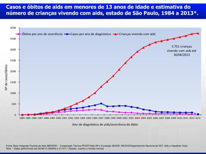 Casos e óbitos de aids em menores de 13 anos de idade e estimativa do número de crianças vivendo com aids, estado de São Paulo, 1984 a 2013*.