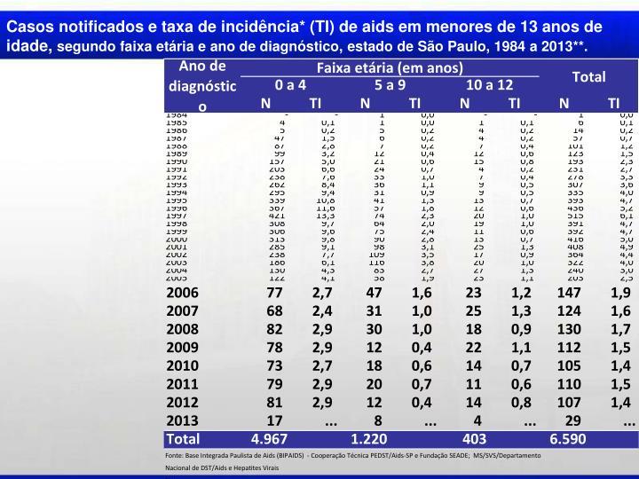 Casos notificados e taxa de incidência* (TI) de aids em menores de 13 anos de idade,