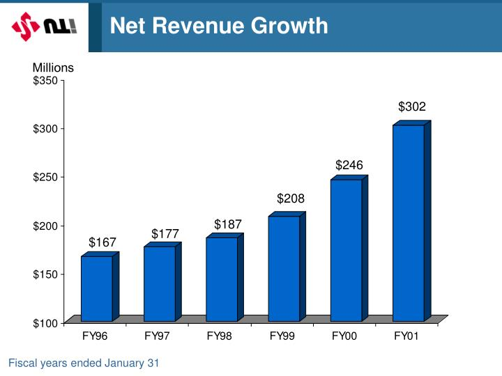 Net Revenue Growth