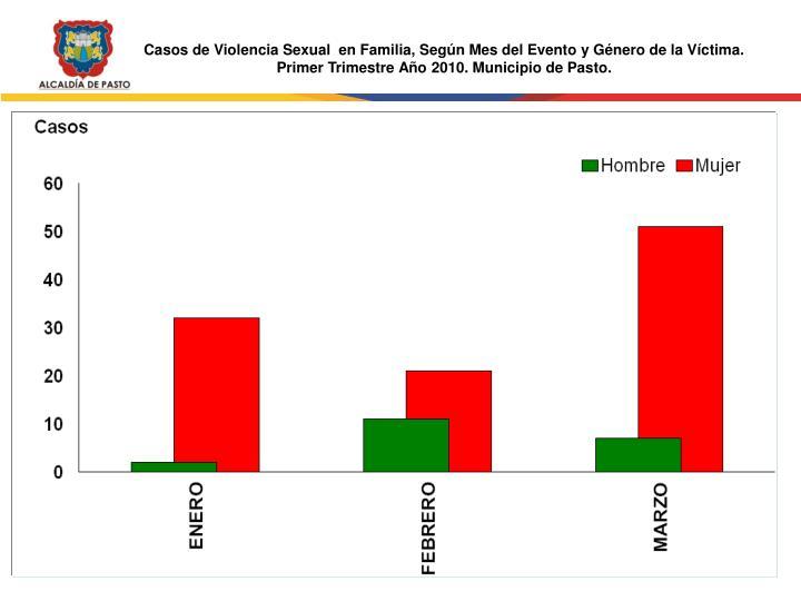 Casos de Violencia Sexual  en Familia, Según Mes del Evento y Género de la Víctima.