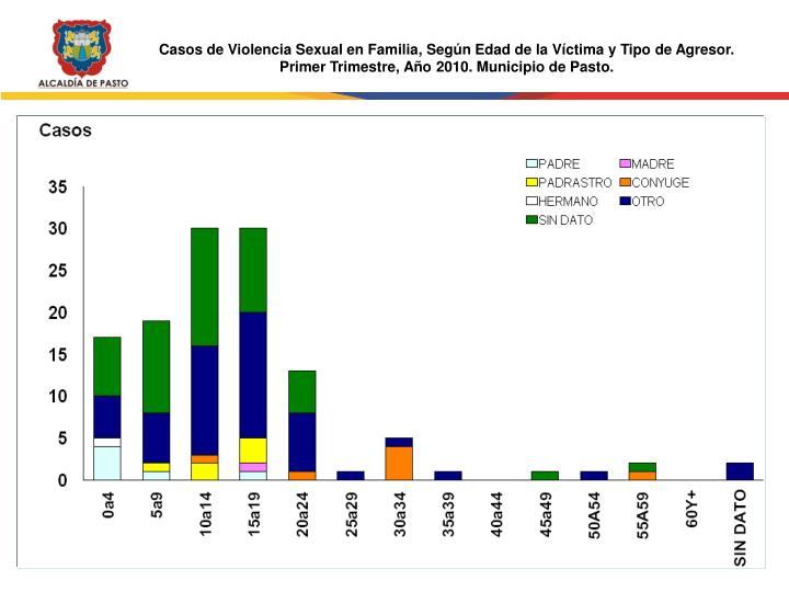 Casos de Violencia Sexual en Familia, Según Edad de la Víctima y Tipo de Agresor.